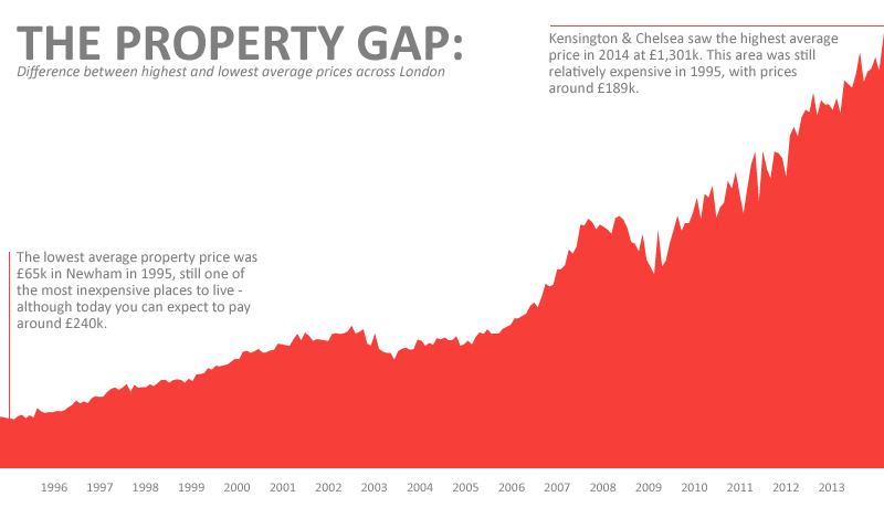 london-property-prices-gap
